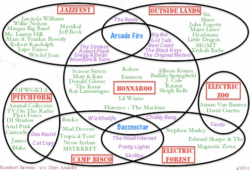 The 2011 Summer Music Festival Venn Diagram 500 Days Asunder